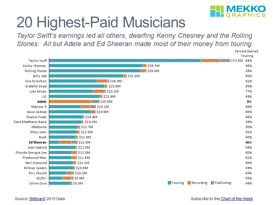 Highest Paid Musicians