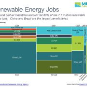 Renewable Energy Jobs