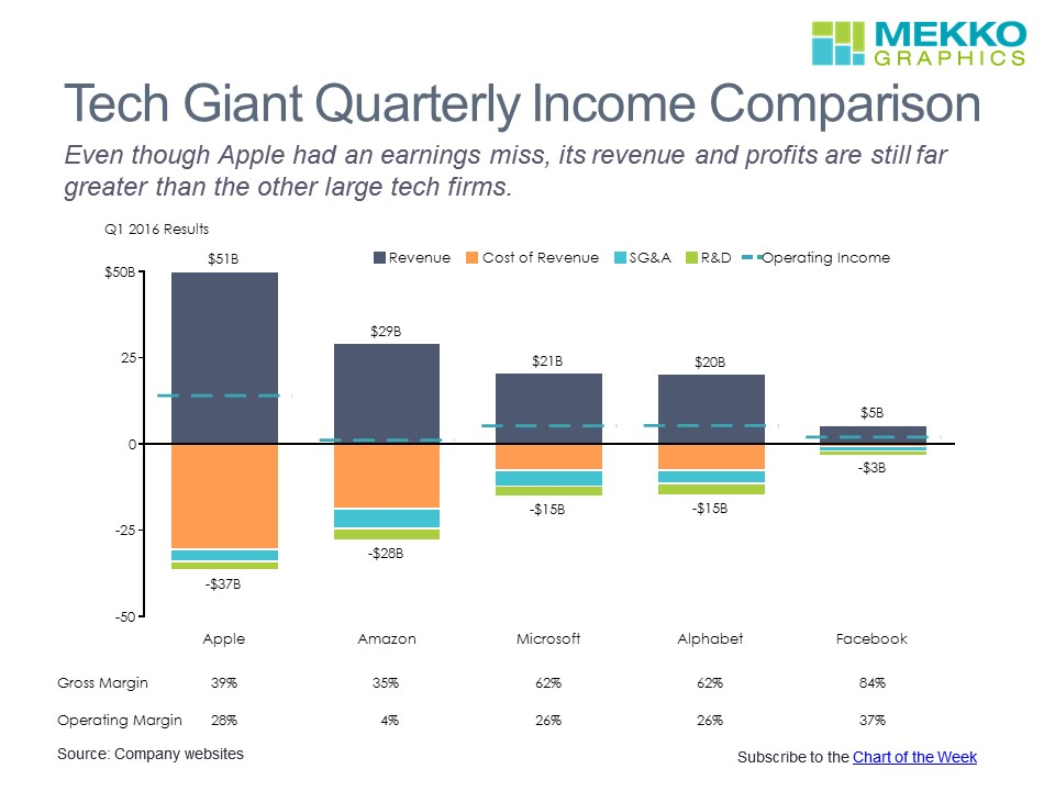 Tech Giant Income Comparison