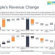 Apple Revenue Change