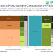 Chocolate Production and Consumption