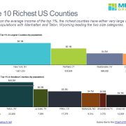 Ten Richest US Counties