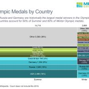 OlympicMedalsbyCountry