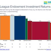 ivy-league-endowment-returns