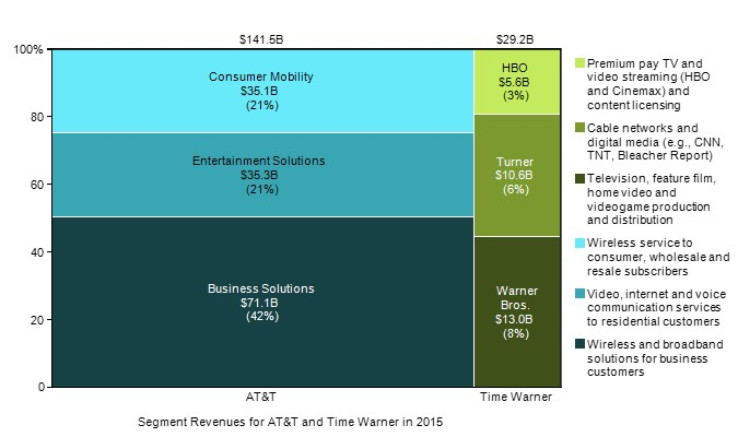 att-time-warner-merger-li