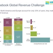 facebook-worldwide-users-and-revenue-no-footer