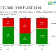 Number Purchased, Average Spent and Retail Value for Real Trees Vs. Artifical Trees in 2015 in a Stacked Bar Chart