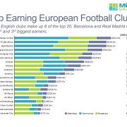 Top European Football Clubs No Footer