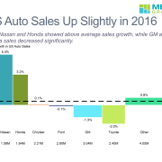 US Auto Sales 2016 no footer