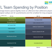 NFL Spending by Position no footer