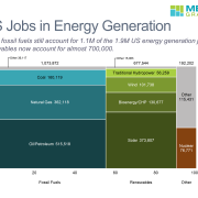 US Jobs in Energy Generation no footer