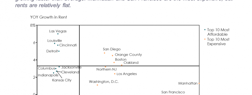 Best and Worst Cities for Renters No footer