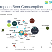 Beer consumption in 2015 in each European country. Per capita consumption is compared to growth in consumption to identify high potential markets. Bubble chart captures market size as well. The chart is based on data from Brewers of Europe.