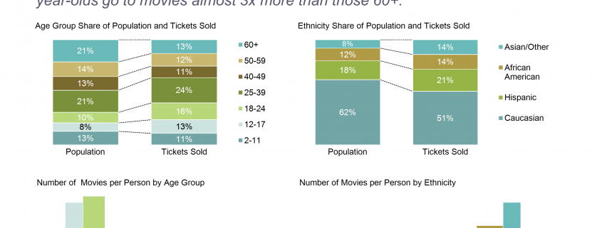 American Moviegoers by Age and Ethnicity