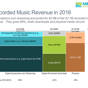 Marimekko chart showing revenue mix for recorded music in 2016, based on data from RIAA