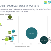 Data on jobs in creative fields and schools that teach creative skills per capita are shown for 10 large US cities in a bubble chart.