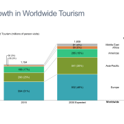 Growth in Worldwide Tourism, based on data from the United Nations World Tourism Organization (UN WTO)