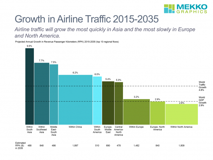 Airline passenger traffic will grow most quickly in some key Asian markets over the next 20 years. Traffic growth within South Asia is estimated to be 9.5% per year and within Southeast Asia 7.5%. Growth within North America, within Europe and between North America and Europe is estimated to range between 2.6 and 3.2% per year. These changes will cause major shifts in where airplanes are purchased, airports built and expanded, and in airline routes. The data for the top 10 regional flows, based on data from Boeing's 2016 Current Market Outlook, are summarized in the bar mekko chart