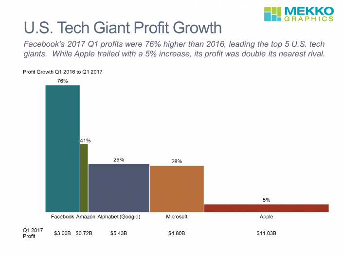 Facebook's 2017 Q1 profits were 76% higher than 2016, leading the top 5 U.S. tech giants. While Apple trailed with a 5% increase, its profit was double its nearest rival.