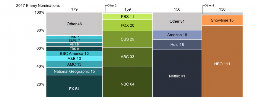 2017 Emmy nominations by network, grouped into cable, broadcast, online and premium cable. Shows growth from 2016-2017 in nominations and most nominated show in each group. Presented as a Marimekko chart created in using Mekko Graphics software.