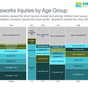 Firecrackers caused the most injuries overall and among children and young adults. Reloadables (mortars) injured the most adults. Sparklers injured the most toddlers. The marimekko and stacked bar charts show the number of injuries broken down by type of firework and the number of injuries by age and type of firework. Based on data from the Consumer Products Safety Commission.