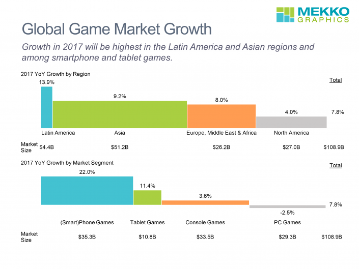 Growth in the global market for electronic games for 2017. Market growth is presented by region and by market segment in two bar mekko charts created using Mekko Graphics software and based on data from Newzoo.