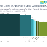 Bar mekko chart created in Mekko Graphics that shows cost per driver and population of the ten most congested US cities. Based on data from Inrix.