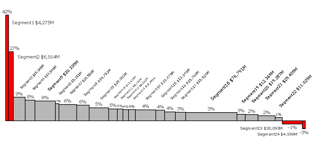 Displaying Current Revenue and Revenue Growth in a Bar Mekko Chart