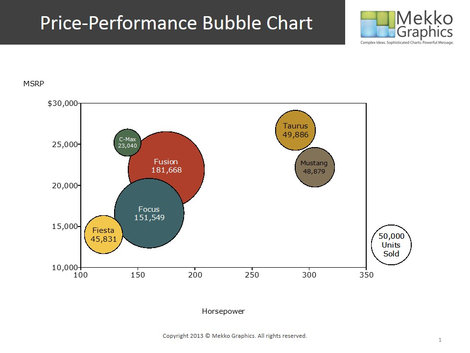Bubble Chart of Price and Performance for Ford Cars