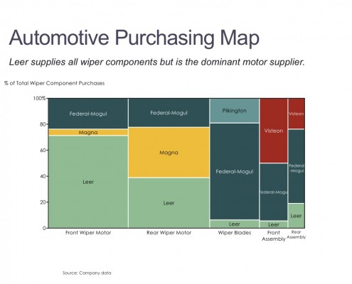 Marimekko Chart of Wiper Component Purchases by Segment and Supplier
