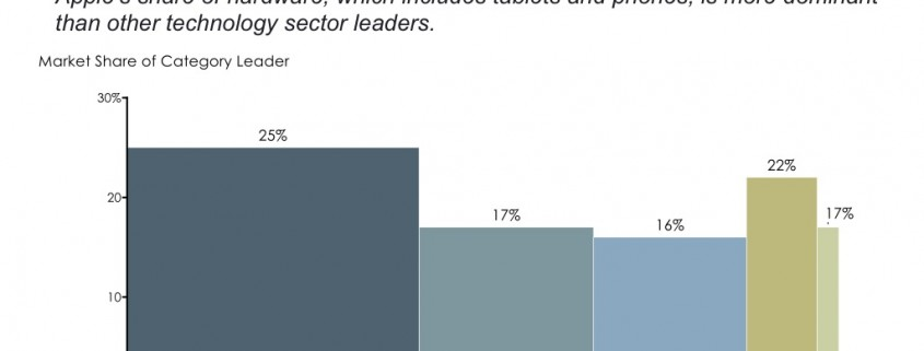 Bar Mekko Chart with Market Share of Category Leaders by Technology Sector
