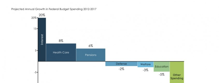 Bar Mekko Chart of U.S. Government Spending Growth by Budget Category