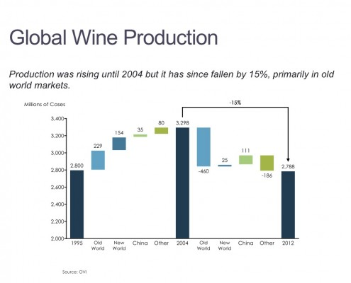 Cascade/Waterfall Chart of Global Wine Production Volume
