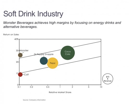 ROS/RMS Bubble Chart of the Soft Drink Industry