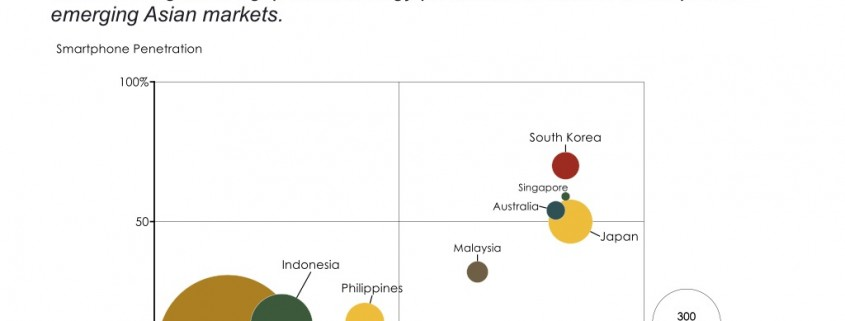 Bubble Chart of Smartphone and Internet Penetration by Asian Country