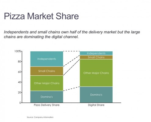 100% Stacked Bar Chart of Pizza Market Share by Channel