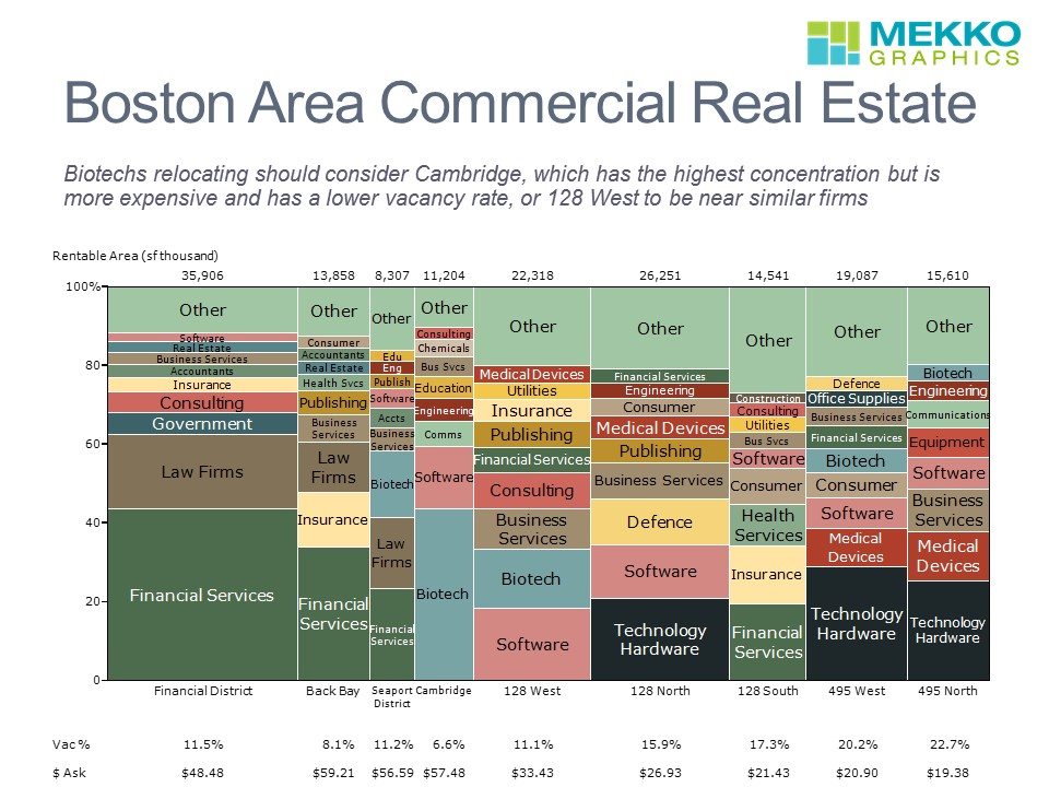 Boston Area Commercial Real Estate Market