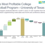 Cascade/Waterfall Chart of Revenue and Profit for University of Texas Football