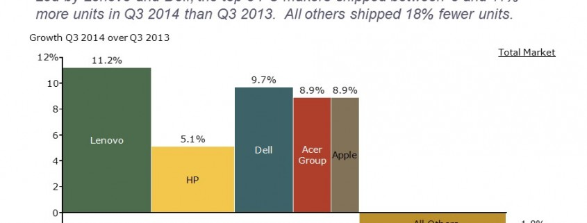 Bar Mekko Chart of PC Market Growth by Competitor