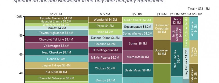 Marimekko Chart of Super Bowl Advertising by Category and Brand