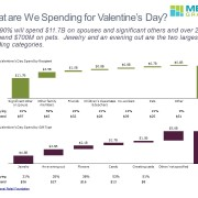 Cascade/Waterfall Charts of Valentine's Day Spending by Recipient and Gift Type