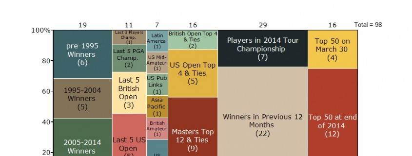 Marimekko Chart of 2015 Masters Golf Competitors Based on How They Qualified for the Tournament