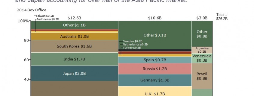 Marimekko Chart of International Box Office for U.S. Films by Country and Region