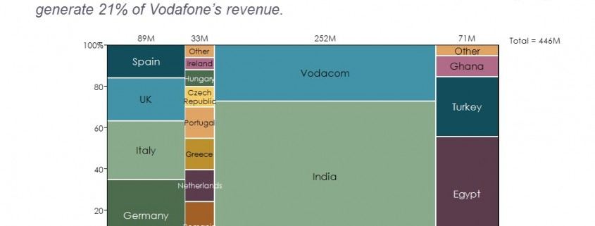 Marimekko of Vodafone Mobile Customers by Market and Country