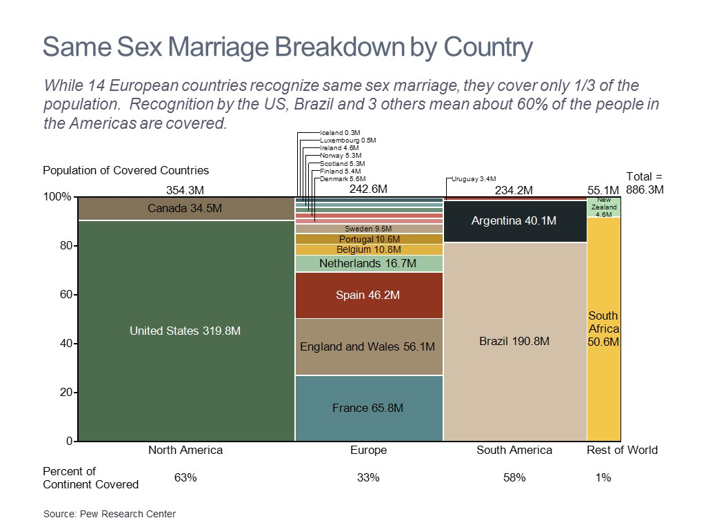Breakdown by Country