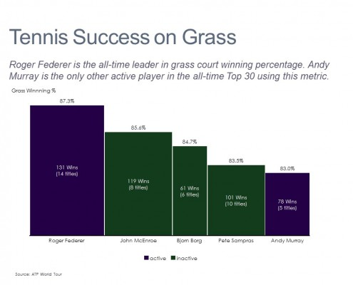 Bar Mekko of Tennis Player Winning Percentage and Titles on Grass Courts