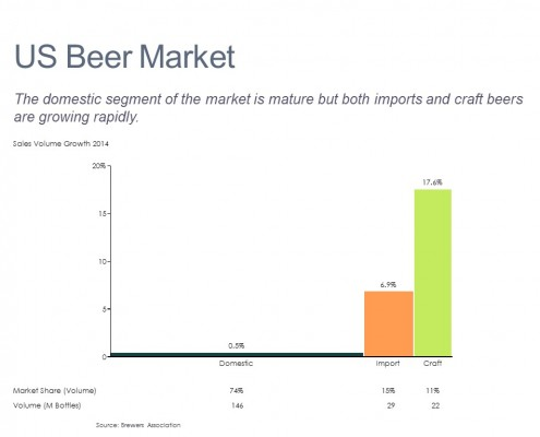 Bar Mekko Chart of U.S. Beer Sales Voume Growth by Category
