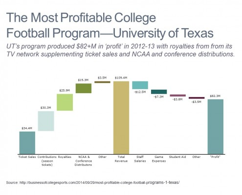 Cascade/Waterfall Chart Showing the Components of Revenue and Costs the University of Texas Football Program