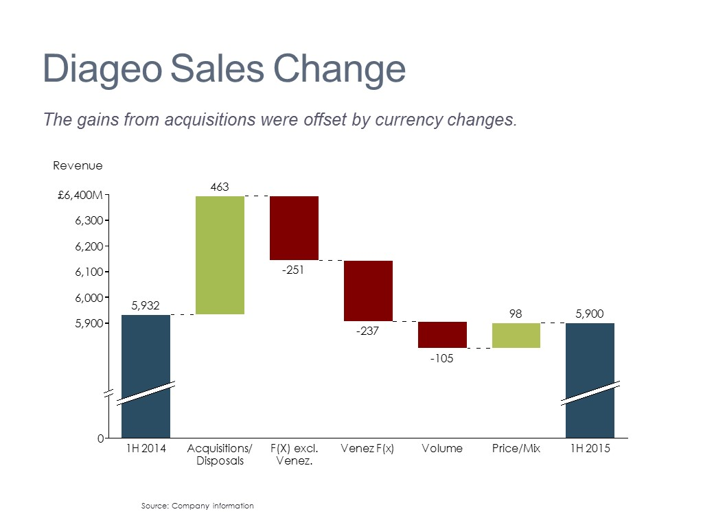 Change in Sales