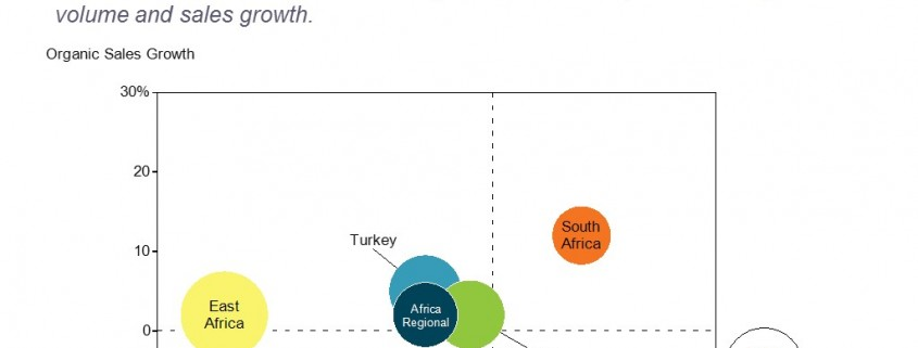 Bubble Chart of Growth in Diageo's Africa and Eastern European Markets